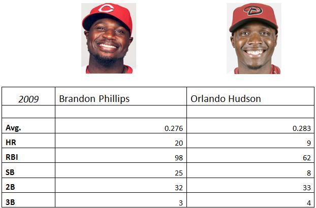 Brandon Phillips vs Orlando Hudson Stat Comparison