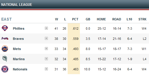 The Mets Are In Third Place!
