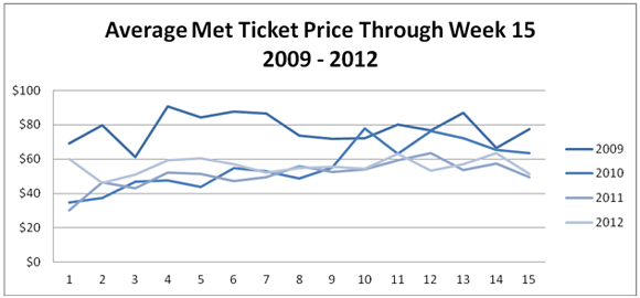 Mets Ticket Prices On Secondary Market Flat