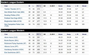 Eastern League standings as of August 21st