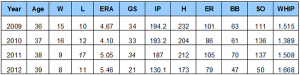 His 2012 stats are with both the Indians and the Yankees, and continue to show a downward spiral.