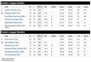 Final 2012 Eastern League Standings