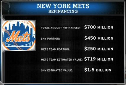 Refinancing SNY Loan Will Prepare Mets For Expected Declining Revenues