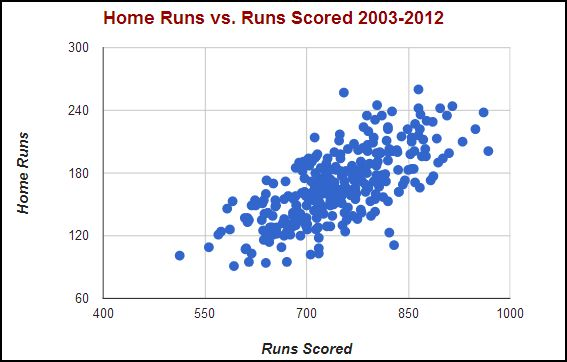 home runs vs runs scored