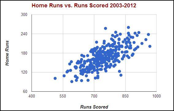 home runs vs runs scored