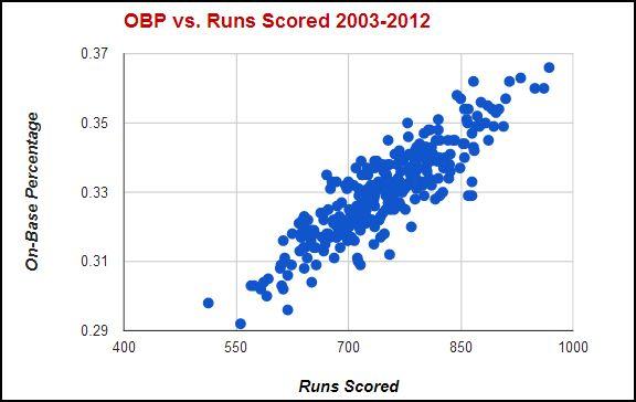 on-base percentage vs runs scored