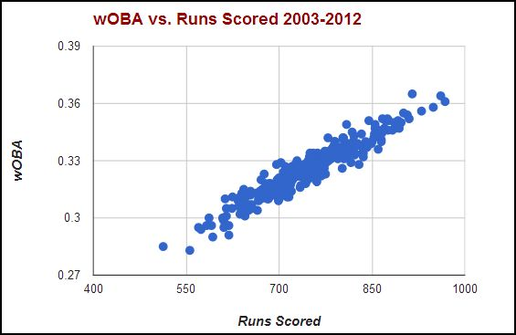 woba v runs scored