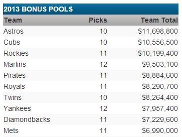 2013 bonus pool