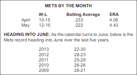 mets by month