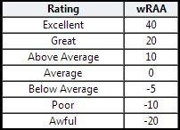 wRAA chart 1