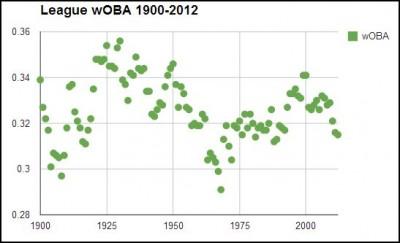 woba chart 1
