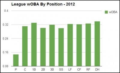woba chart 2