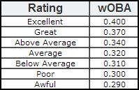 woba chart 3