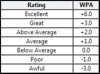 wpa chart 2