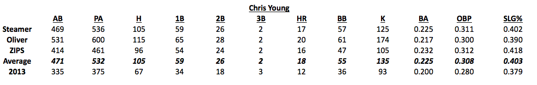 C. Young