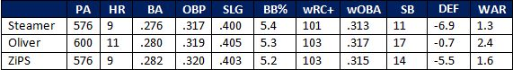 murphy projections