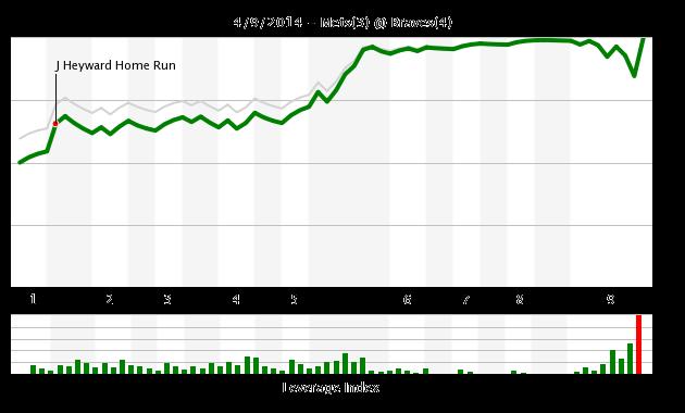 Mets Braves 4.9 WE