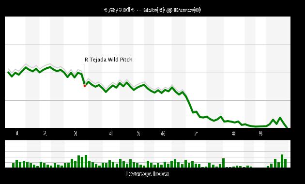 Mets Braves 4.8 WE
