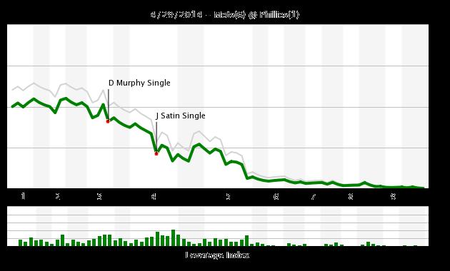 Mets Phillies 4.29 WE