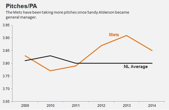 Mets Pitches/PA