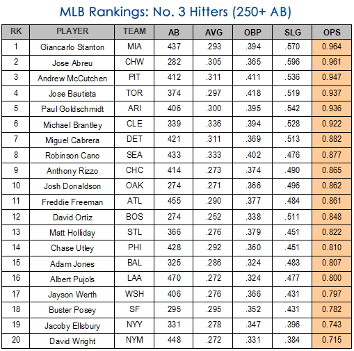 mlb number 3 hitters 250