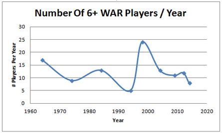 6 WAR