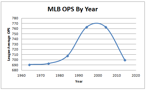 ops by year