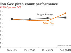 Keep Dillon Gee As A Reliever?