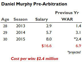 Murphy Arb Values
