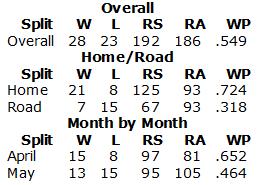 screenshot-www baseball-reference com 2015-06-01 14-53-47