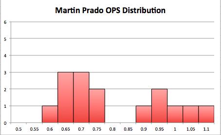 Prado-chart