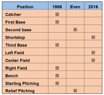 1986 vs 2016