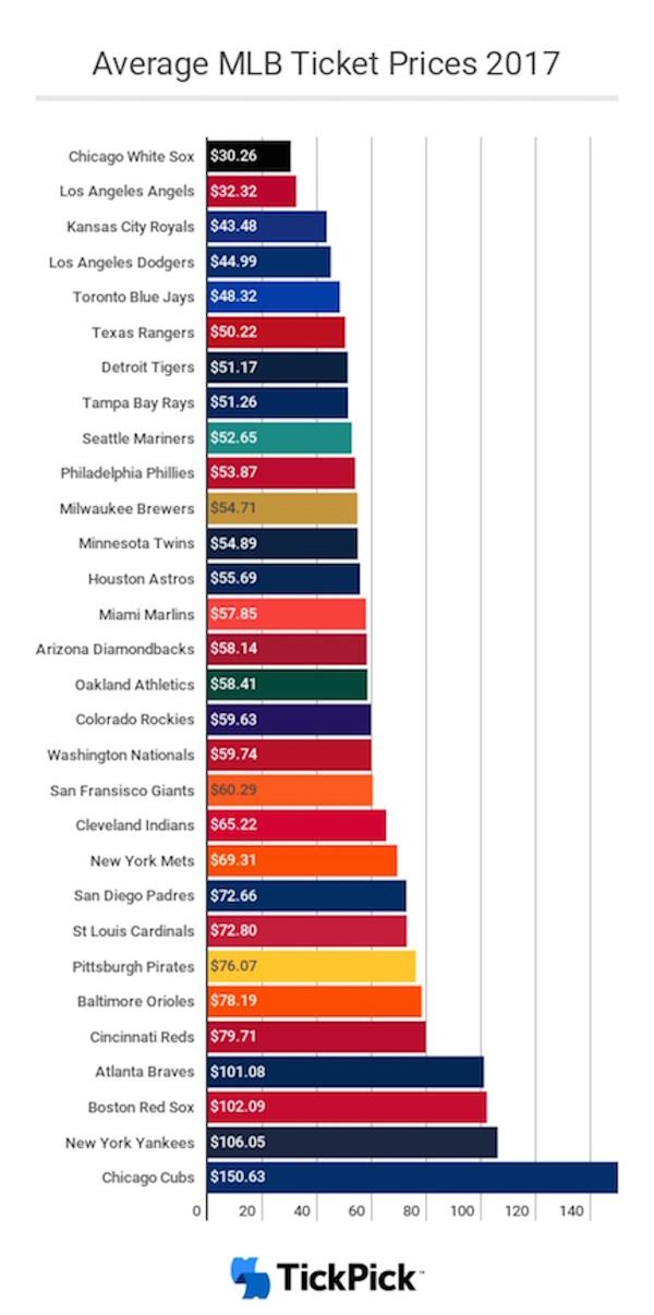 MLB_Average_Ticket_Prices_2017_Hi-Res