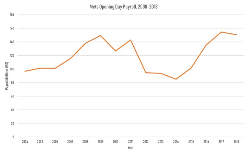 Mets Payroll 2004-2018
