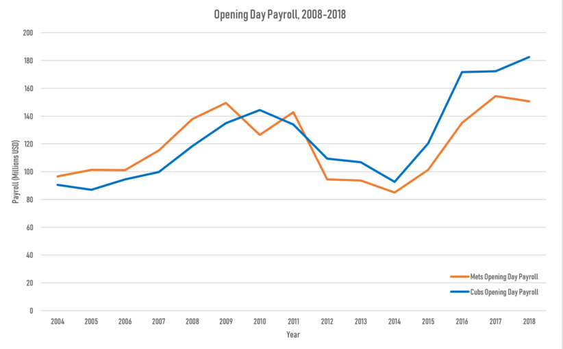 Cubs and Mets Opening Day Payroll
